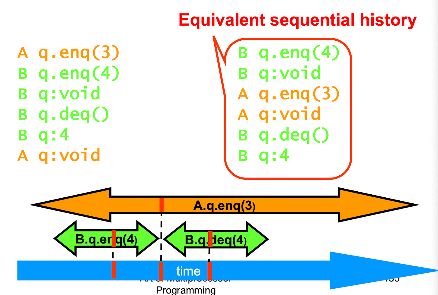 legal sequential history